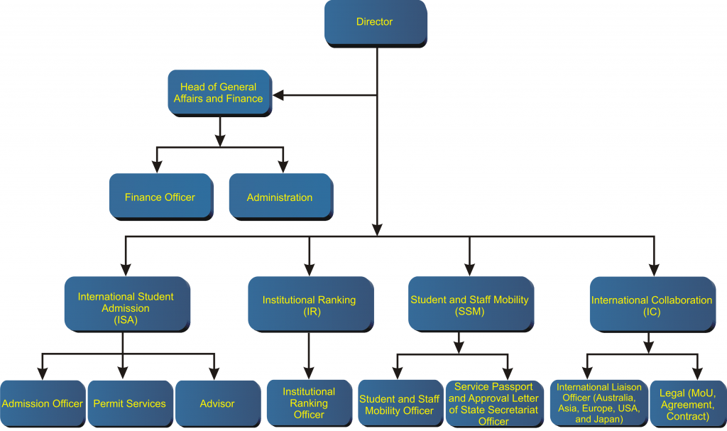 org chart IO